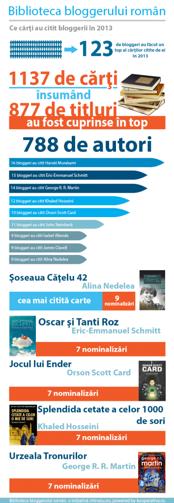 biblioteca_bloggerului_roman_infografic